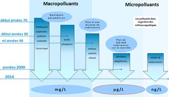 201408_aesn_micropolluants_quantite_vign.jpg